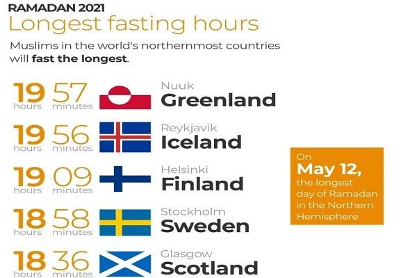 Dünyadaki en kısa ve en uzun oruç saatleri